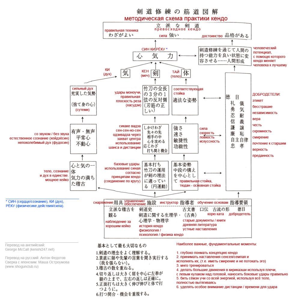 kendo_practika